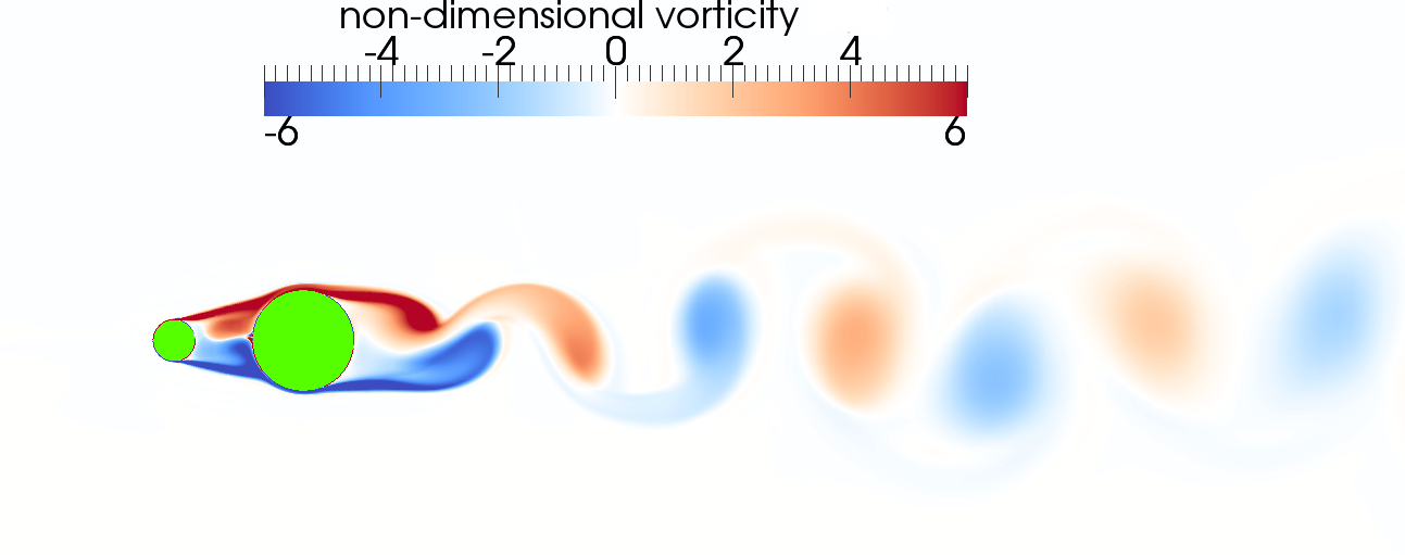 An instanteous plot showing simulated contours of vorticity in the wake behind the cylinder pair