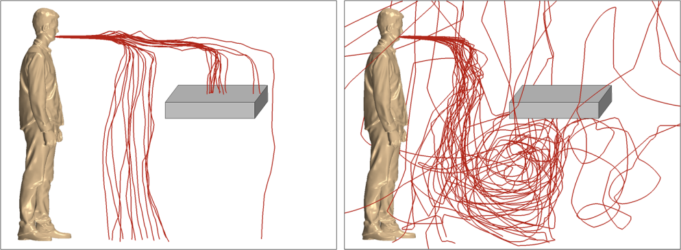 Particle tracks showing the paths of coughed particles for two different flow rates. The left hand image shows clean paths travelling a short distance, the right shows more chaotic paths